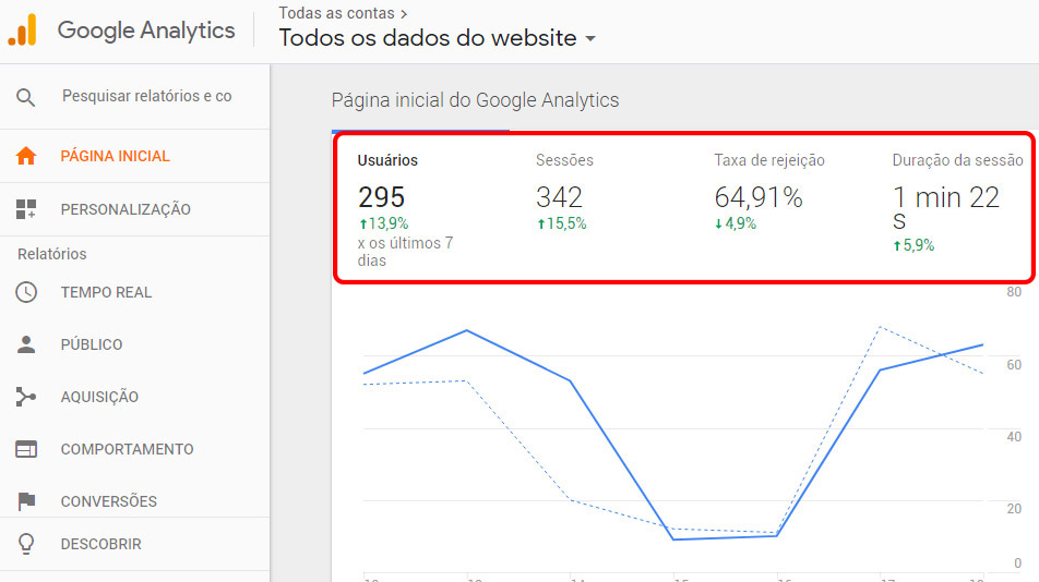 Tela Google Analytics